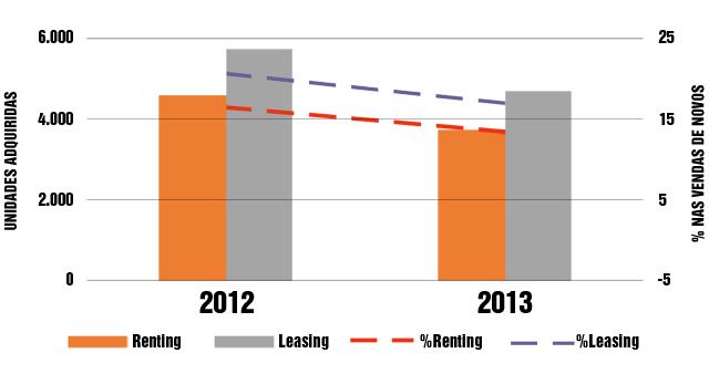 VENDAS-Peso-Renting-Leasing